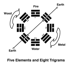 Five elements & eight Trigrams