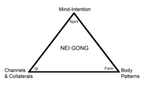 Nei gong Triad