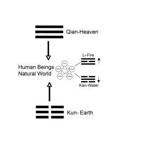 Heaven Earth Man.Water.Fire