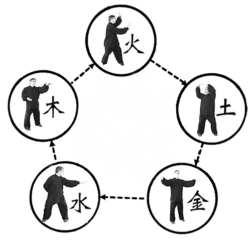 Five Element Qi Gong - Internal Arts International